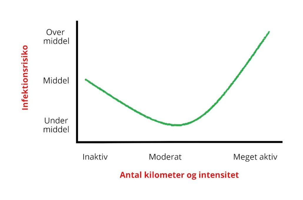 graf covid19 løb blog intensitet